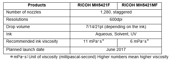 Ricoh launches next generation Industrial Inkjet Printheads